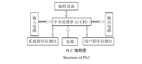 饮料灌装机pcl结构图