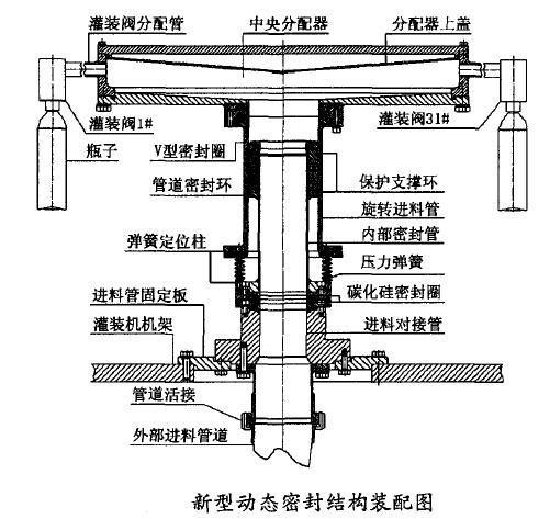 灌装机进料管的新型动态密封结构